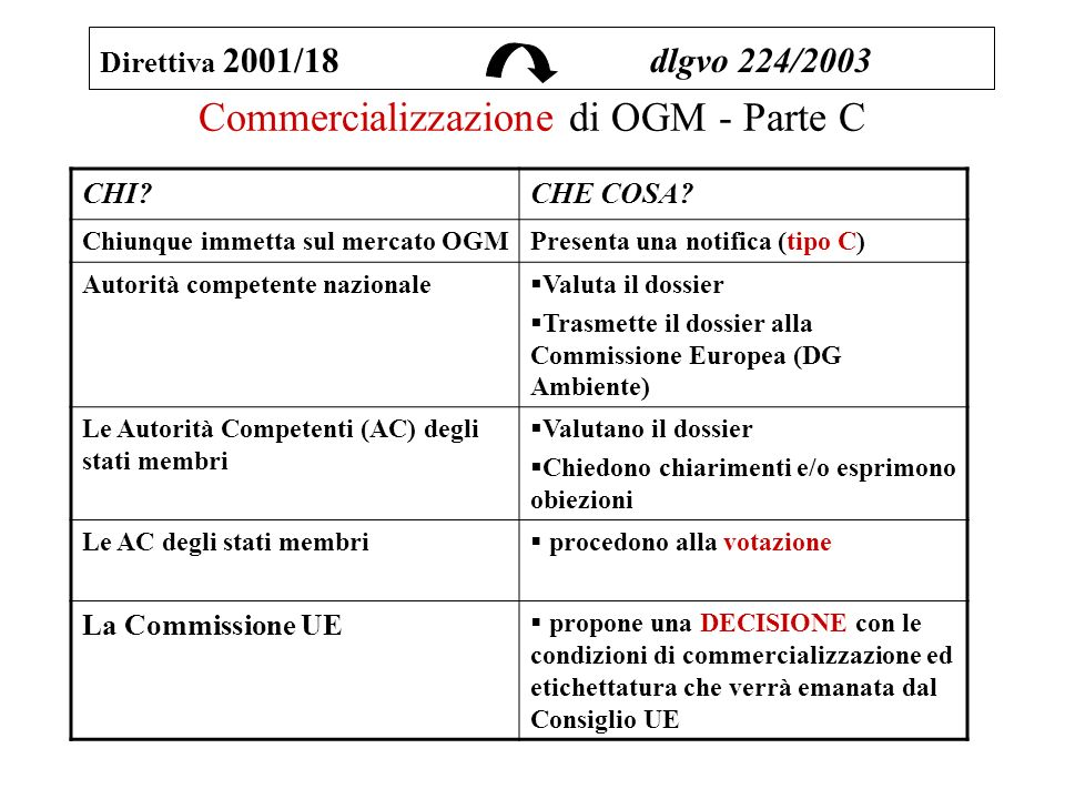 Commercializzazione di OGM - Parte C