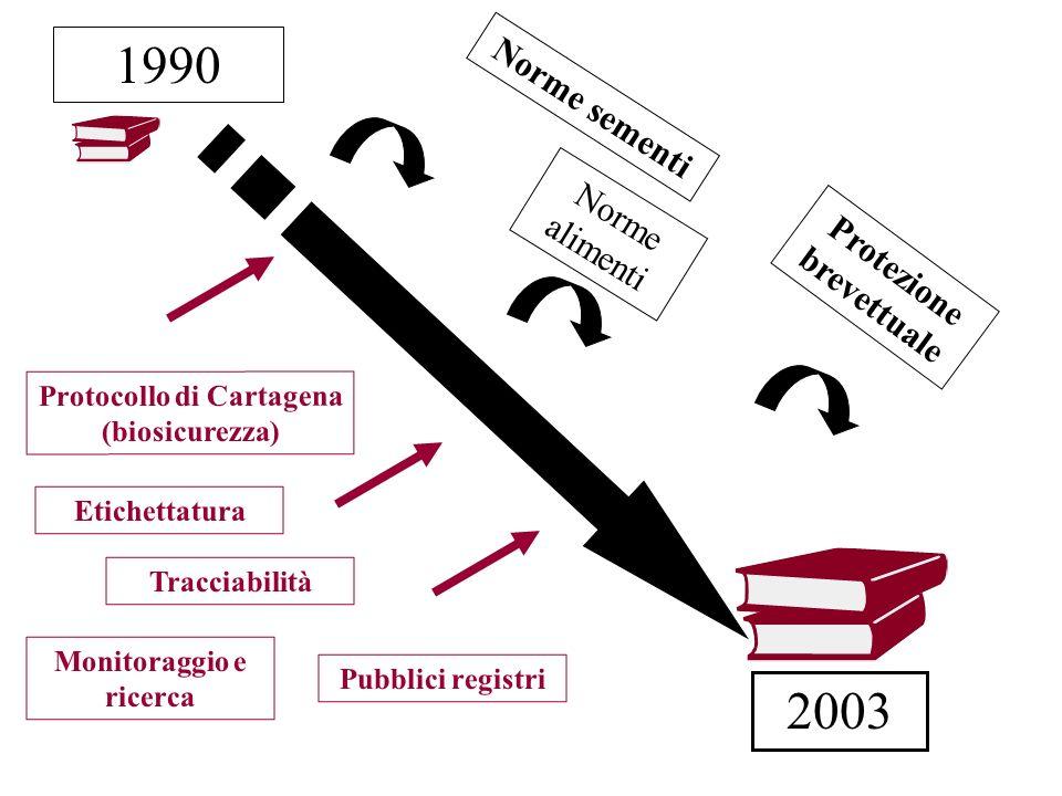 Protocollo di Cartagena (biosicurezza) Monitoraggio e ricerca