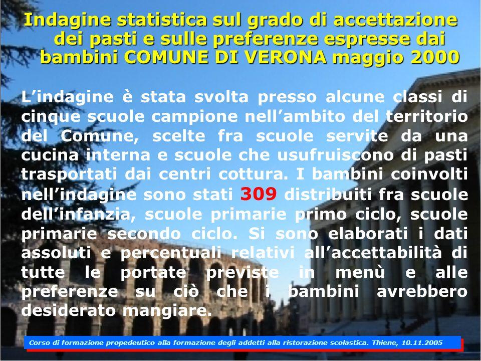 Indagine statistica sul grado di accettazione dei pasti e sulle preferenze espresse dai bambini COMUNE DI VERONA maggio 2000