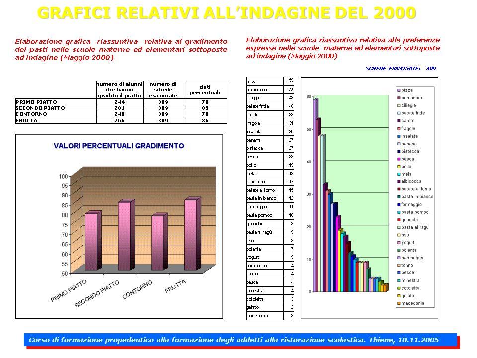 GRAFICI RELATIVI ALL'INDAGINE DEL 2000