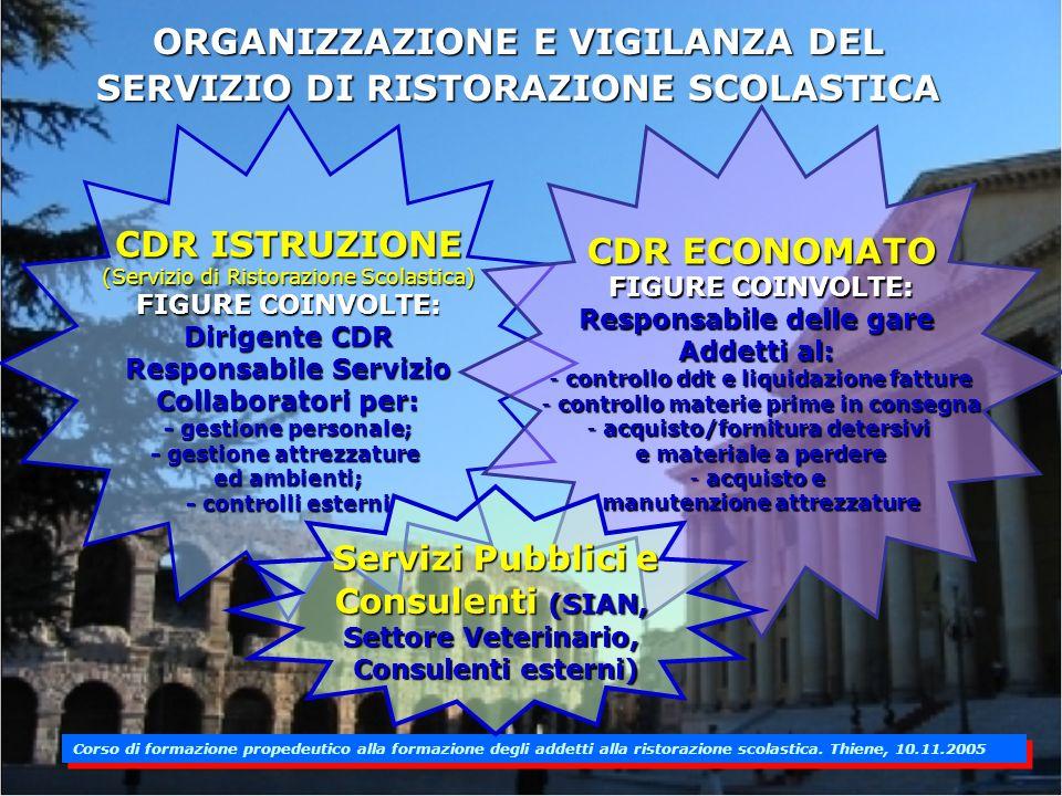 ORGANIZZAZIONE E VIGILANZA DEL SERVIZIO DI RISTORAZIONE SCOLASTICA