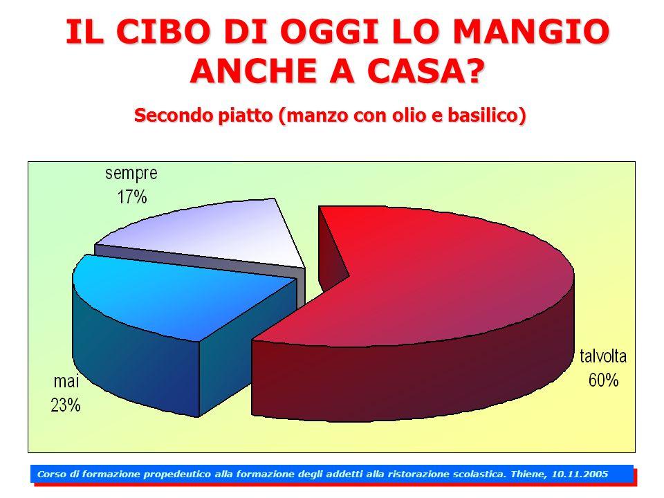 IL CIBO DI OGGI LO MANGIO ANCHE A CASA