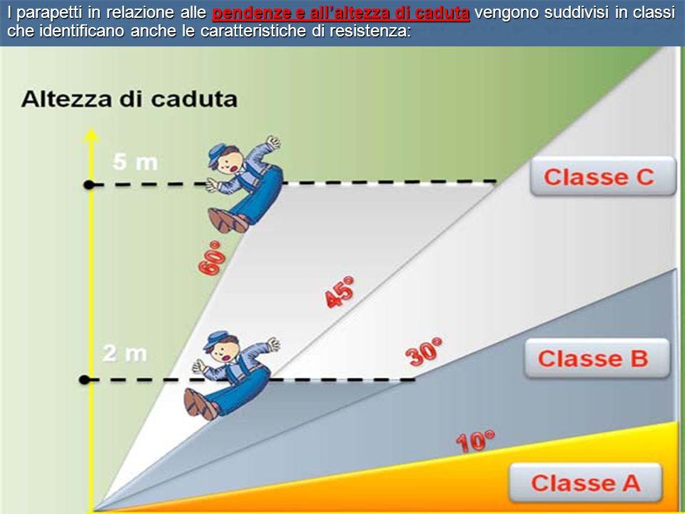 I parapetti in relazione alle pendenze e all'altezza di caduta vengono suddivisi in classi che identificano anche le caratteristiche di resistenza: