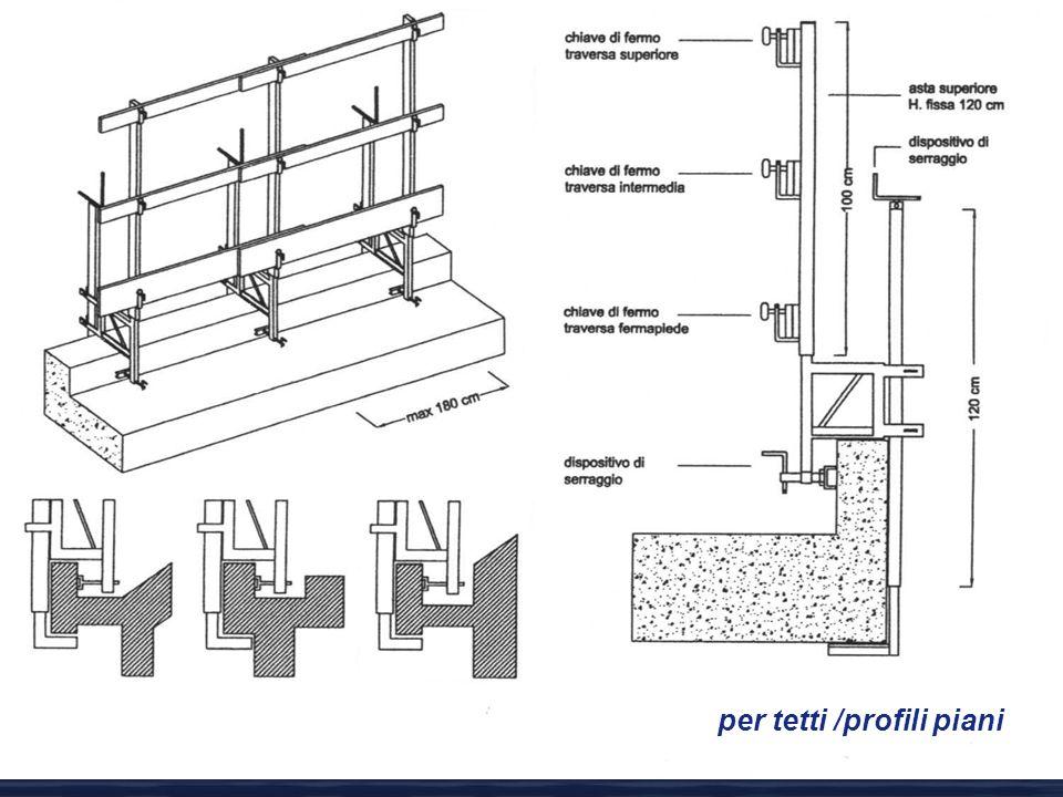 per tetti /profili piani
