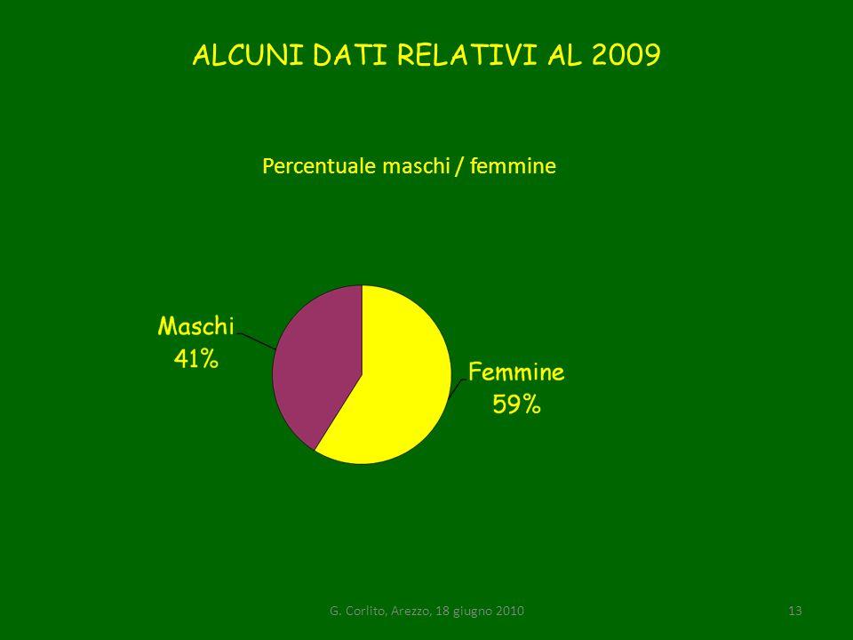 ALCUNI DATI RELATIVI AL 2009
