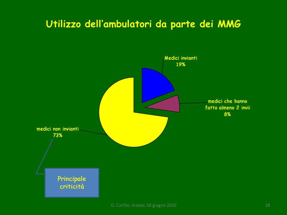 Utilizzo dell'ambulatori da parte dei MMG
