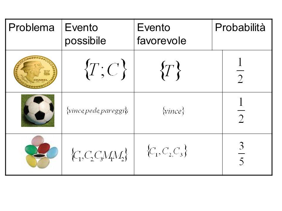Problema Evento possibile Evento favorevole Probabilità