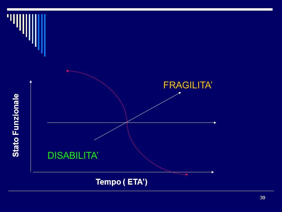 FRAGILITA' Stato Funzionale DISABILITA' Tempo ( ETA')