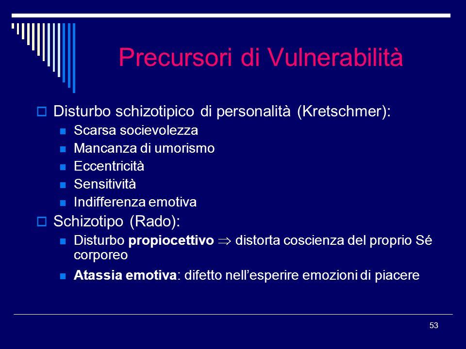 Precursori di Vulnerabilità