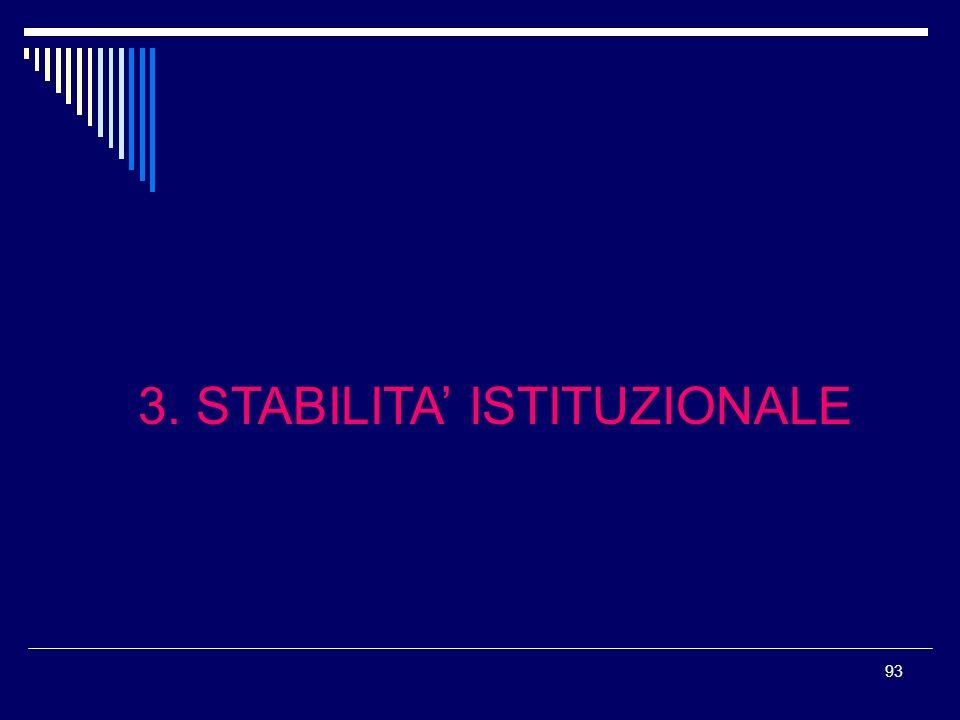 3. STABILITA' ISTITUZIONALE