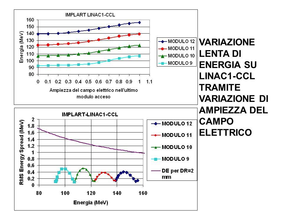 VARIAZIONE LENTA DI ENERGIA SU LINAC1-CCL