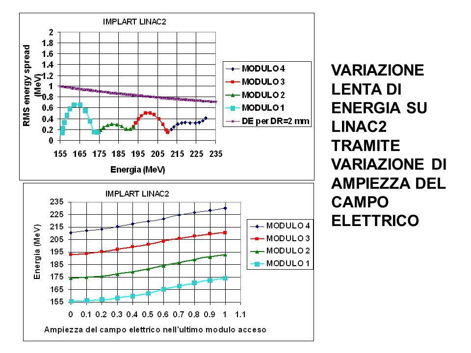 VARIAZIONE LENTA DI ENERGIA SU LINAC2