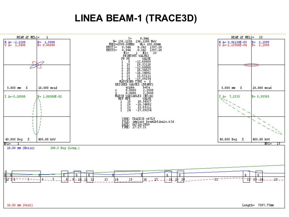 LINEA BEAM-1 (TRACE3D)