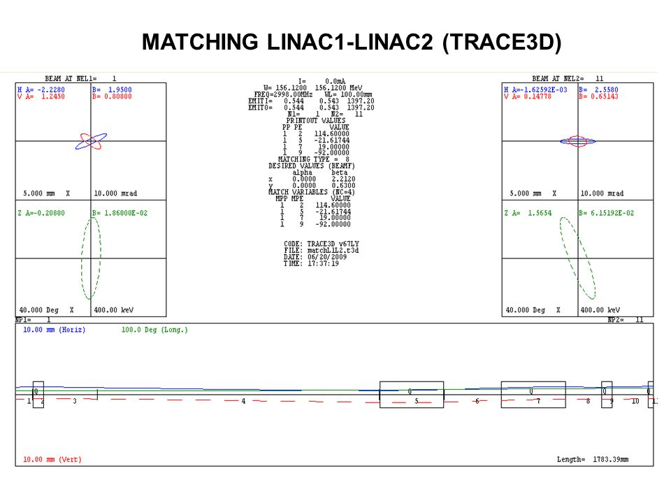 MATCHING LINAC1-LINAC2 (TRACE3D)