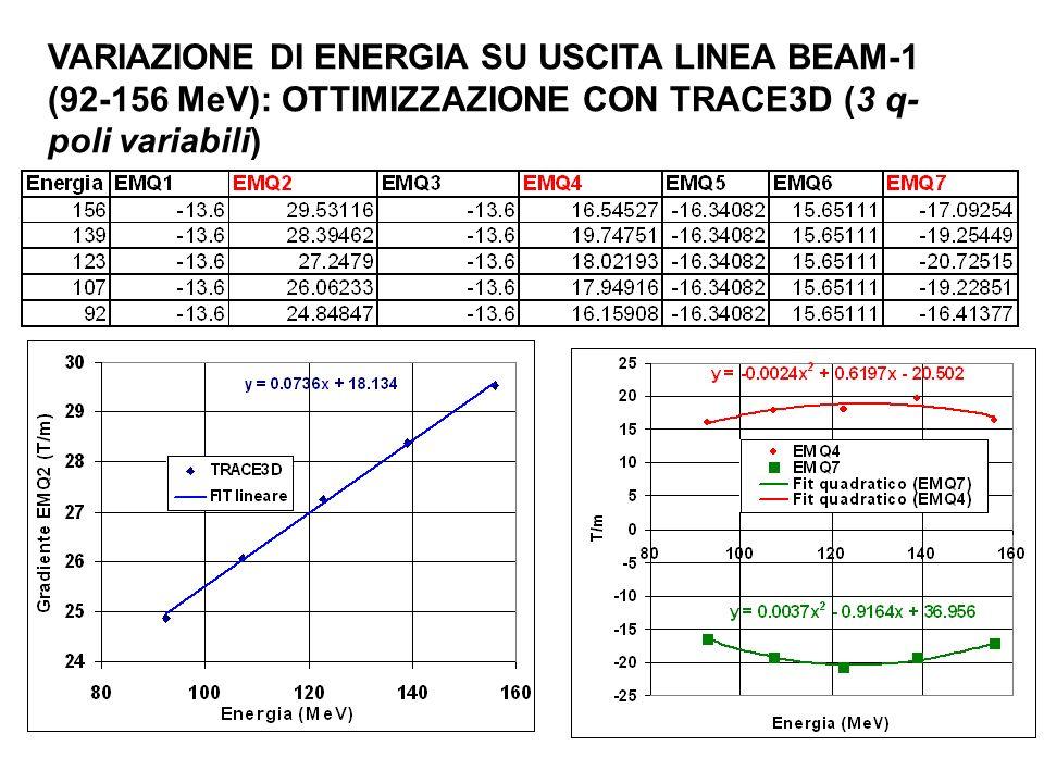 VARIAZIONE DI ENERGIA SU USCITA LINEA BEAM-1 (92-156 MeV): OTTIMIZZAZIONE CON TRACE3D (3 q-poli variabili)