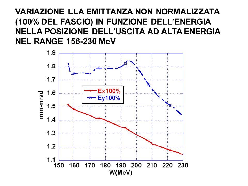 VARIAZIONE LLA EMITTANZA NON NORMALIZZATA (100% DEL FASCIO) IN FUNZIONE DELL'ENERGIA NELLA POSIZIONE DELL'USCITA AD ALTA ENERGIA NEL RANGE 156-230 MeV