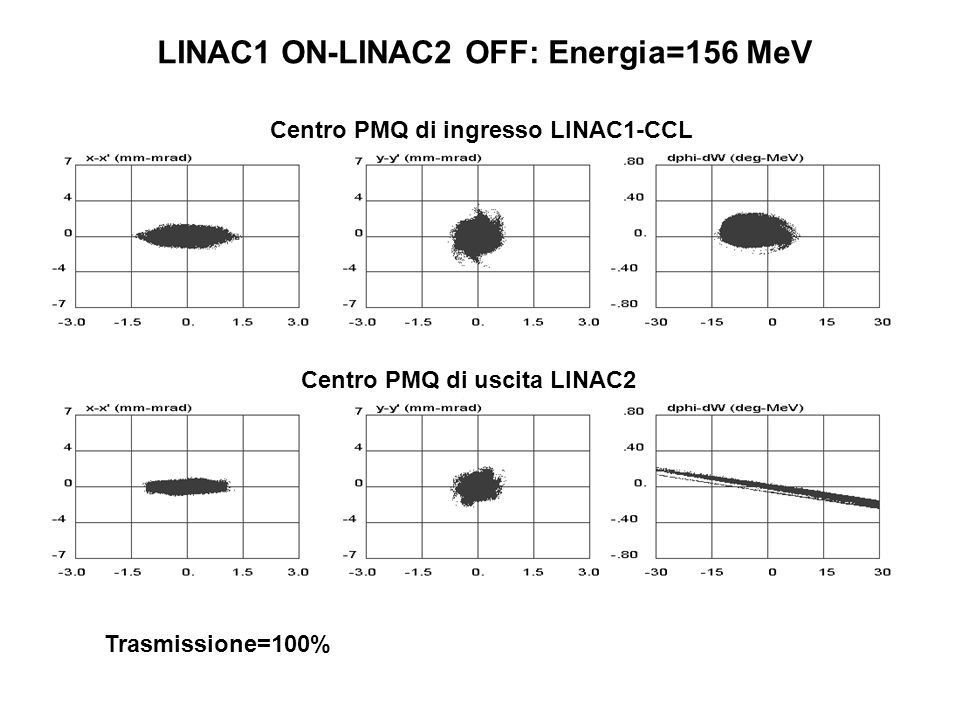 LINAC1 ON-LINAC2 OFF: Energia=156 MeV