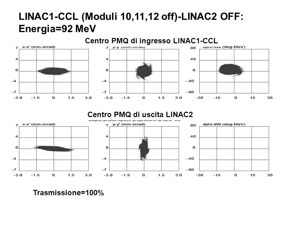LINAC1-CCL (Moduli 10,11,12 off)-LINAC2 OFF: Energia=92 MeV