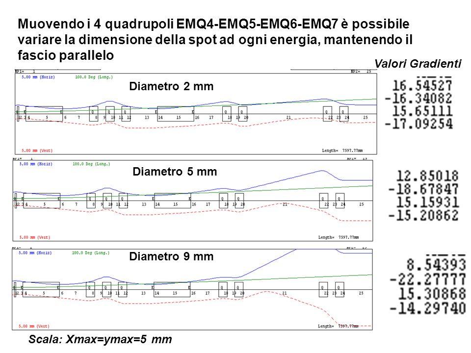 Muovendo i 4 quadrupoli EMQ4-EMQ5-EMQ6-EMQ7 è possibile variare la dimensione della spot ad ogni energia, mantenendo il fascio parallelo