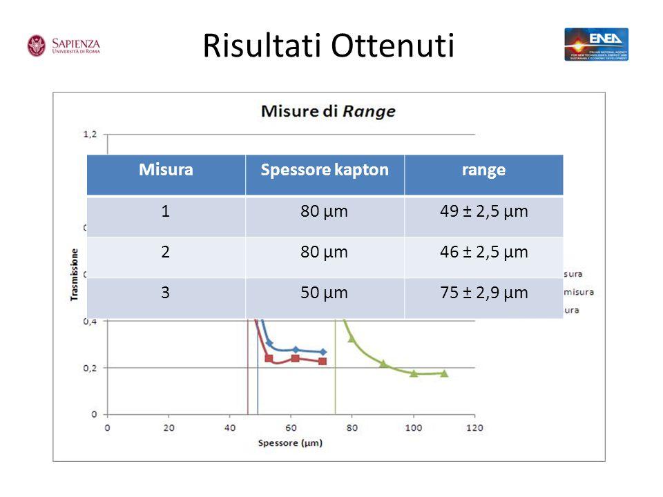 Risultati Ottenuti Misura Spessore kapton range 1 80 µm 49 ± 2,5 µm 2