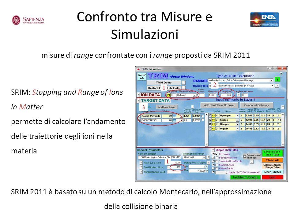 Confronto tra Misure e Simulazioni