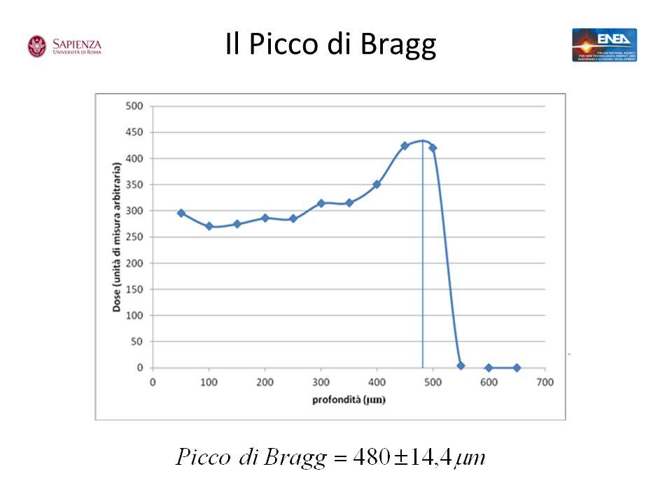 Il Picco di Bragg 13 strati di film gafcromico in pila