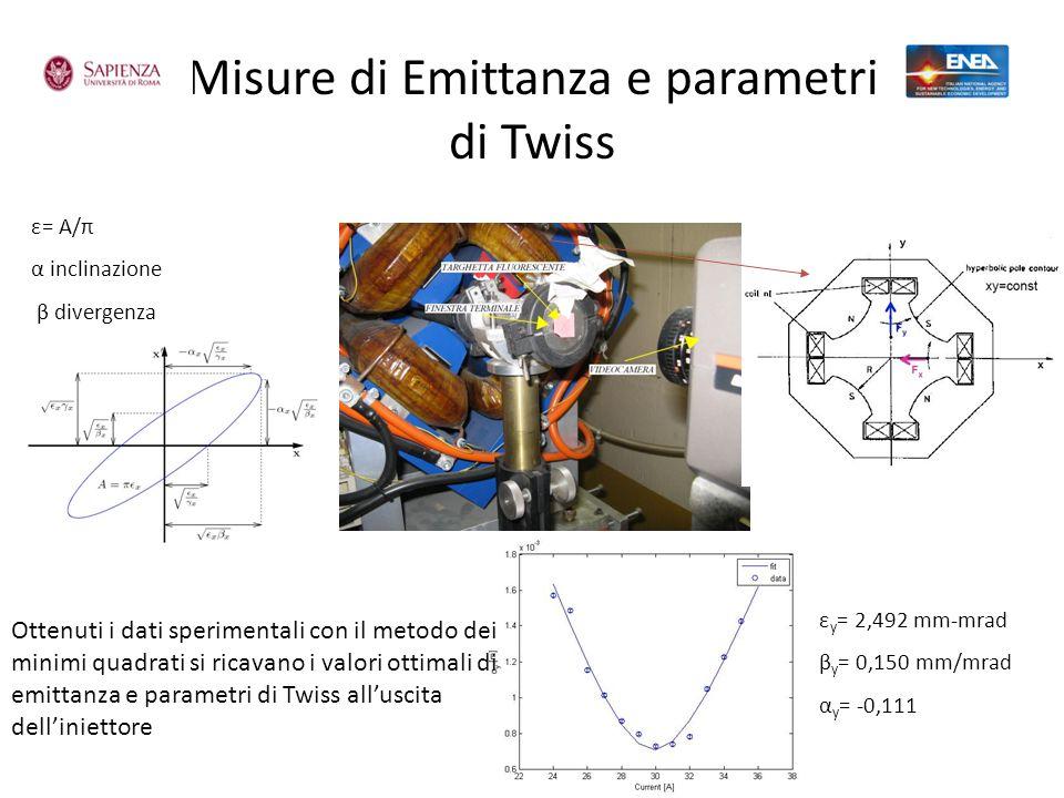 Misure di Emittanza e parametri di Twiss