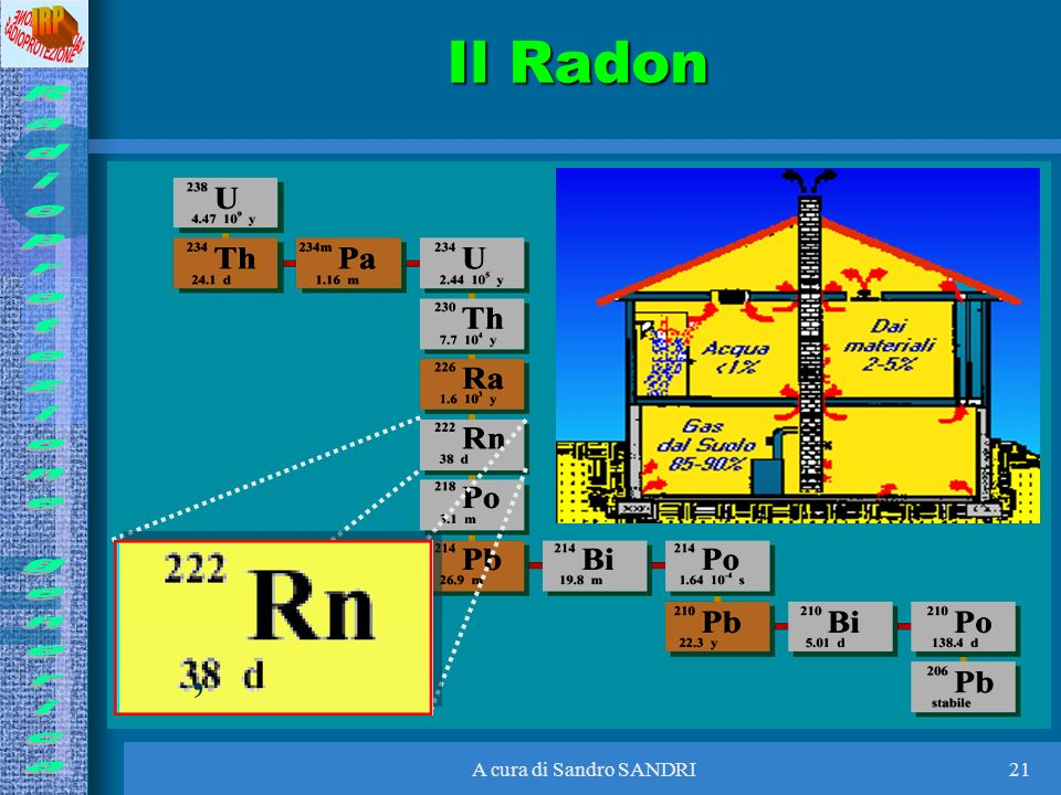 Il Radon , A cura di Sandro SANDRI