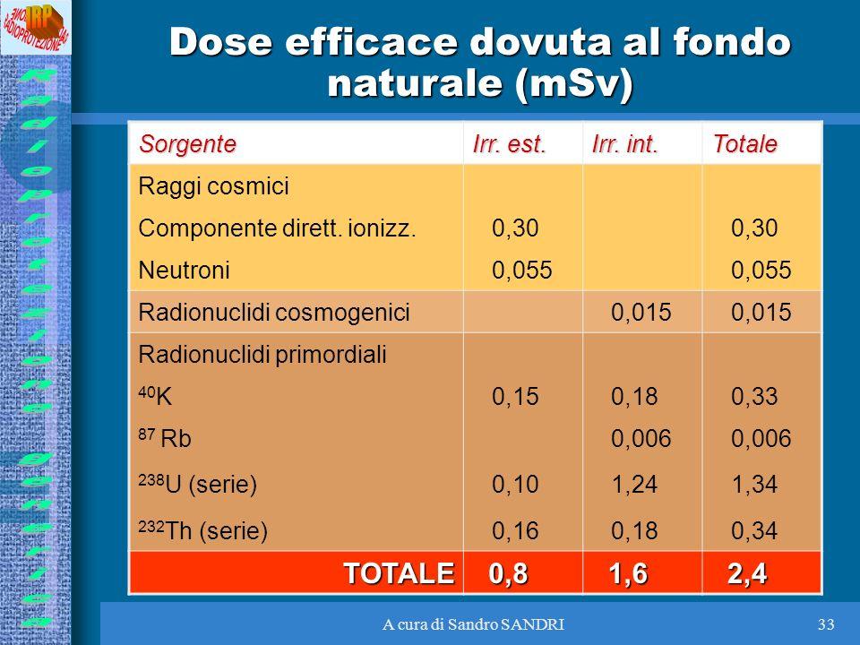 Dose efficace dovuta al fondo naturale (mSv)
