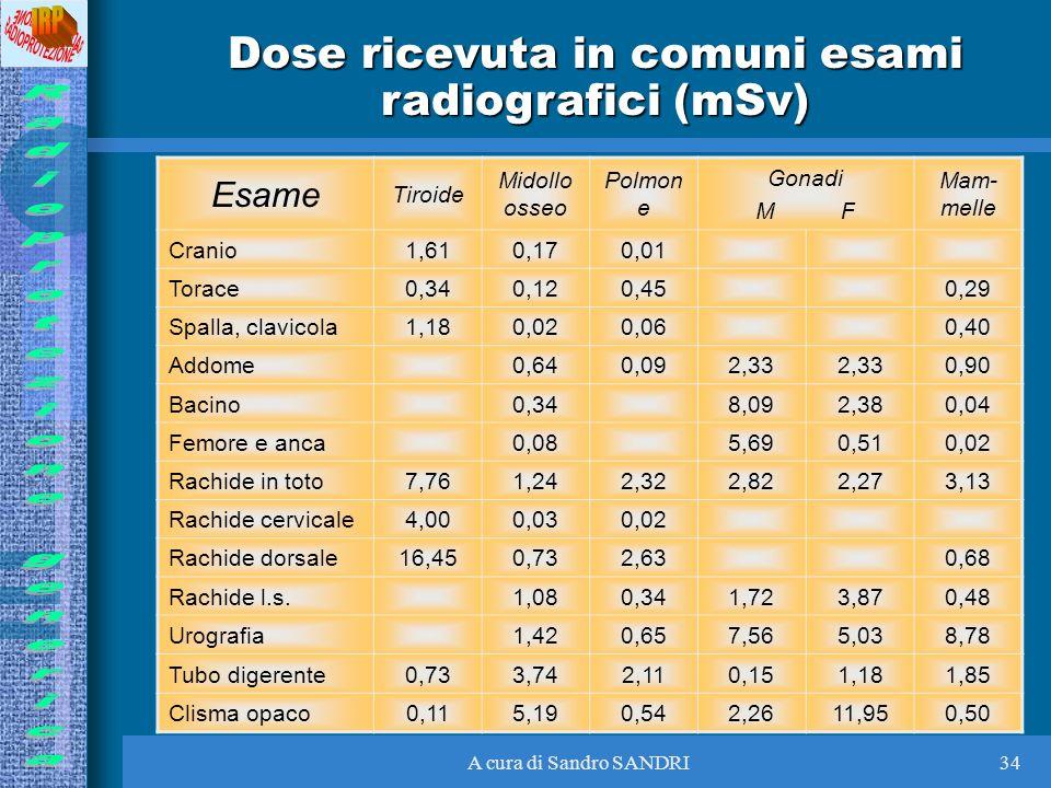 Dose ricevuta in comuni esami radiografici (mSv)