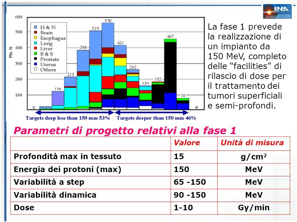 Parametri di progetto relativi alla fase 1