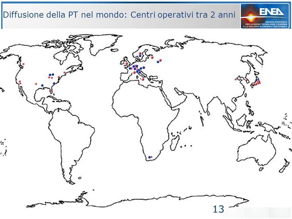 Diffusione della PT nel mondo: Centri operativi tra 2 anni