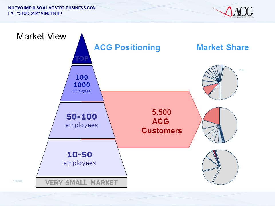 Market View ACG Positioning Market Share ACG Customers