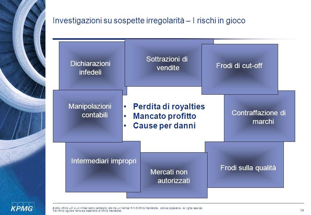 Investigazioni su sospette irregolarità – I rischi in gioco