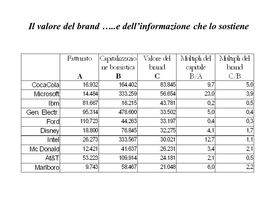Il valore del brand …..e dell'informazione che lo sostiene