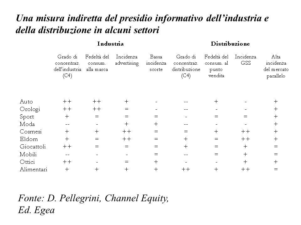 Una misura indiretta del presidio informativo dell'industria e della distribuzione in alcuni settori