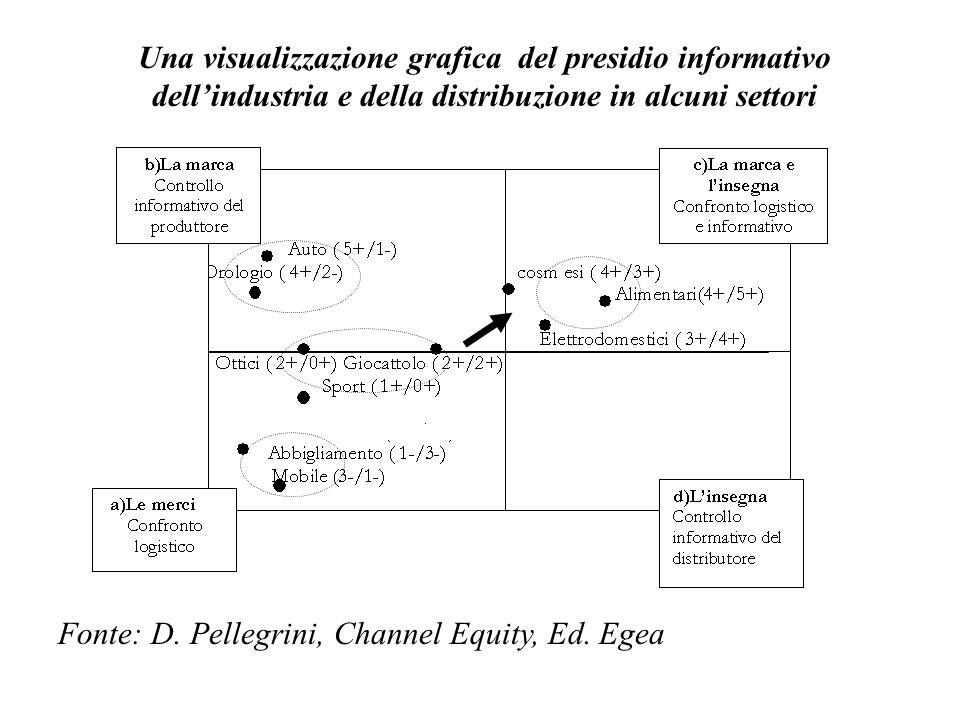 Una visualizzazione grafica del presidio informativo dell'industria e della distribuzione in alcuni settori