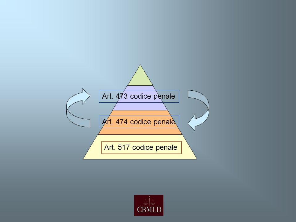 Art. 473 codice penale Art. 474 codice penale Art. 517 codice penale