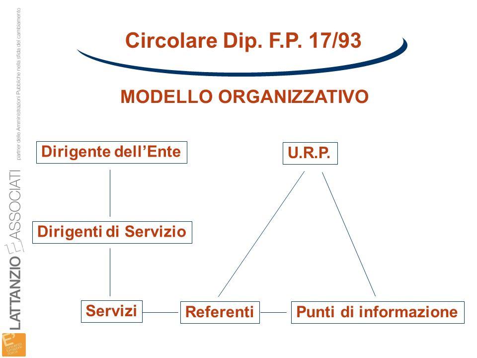 Circolare Dip. F.P. 17/93 MODELLO ORGANIZZATIVO Dirigente dell'Ente