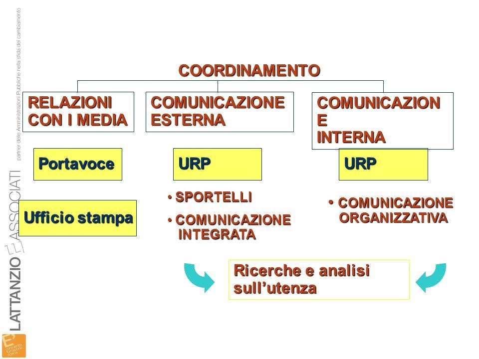 COORDINAMENTO RELAZIONI CON I MEDIA COMUNICAZIONE ESTERNA