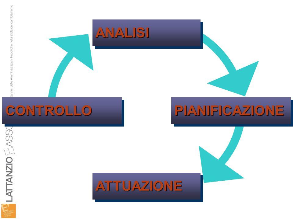 ANALISI CONTROLLO PIANIFICAZIONE ATTUAZIONE