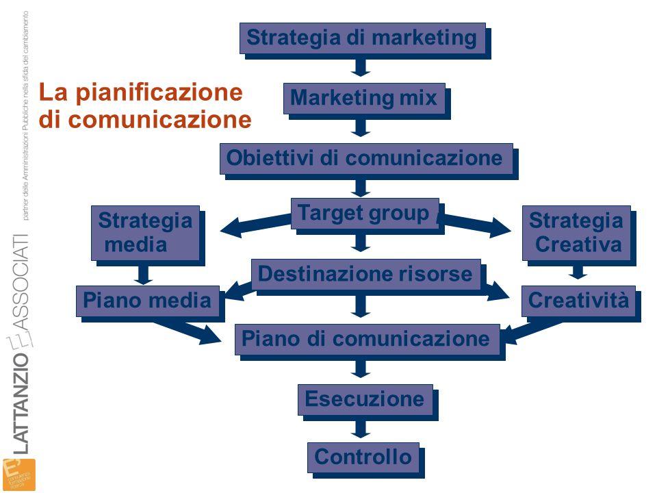 La pianificazione di comunicazione