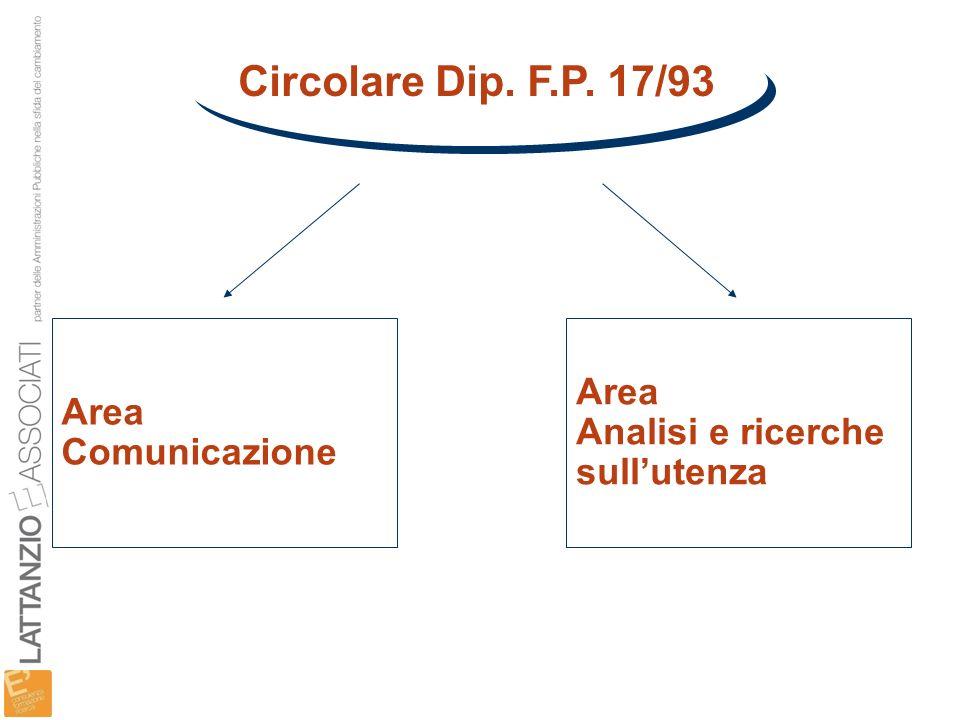Circolare Dip. F.P. 17/93 Area Area Analisi e ricerche Comunicazione