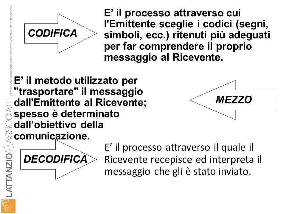 E' il processo attraverso cui l Emittente sceglie i codici (segni, simboli, ecc.) ritenuti più adeguati per far comprendere il proprio messaggio al Ricevente.