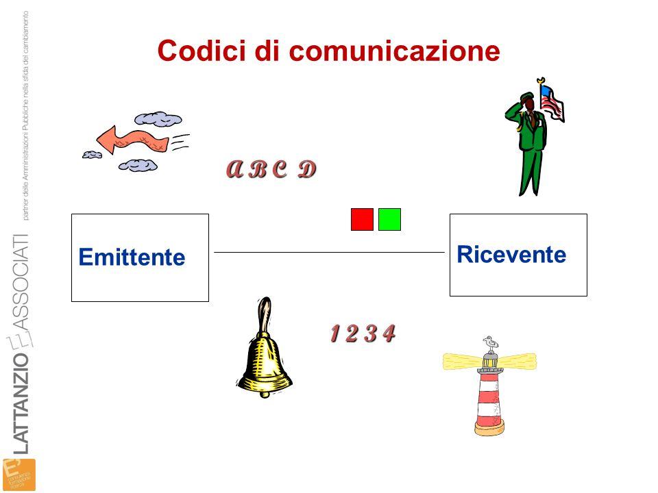 Codici di comunicazione