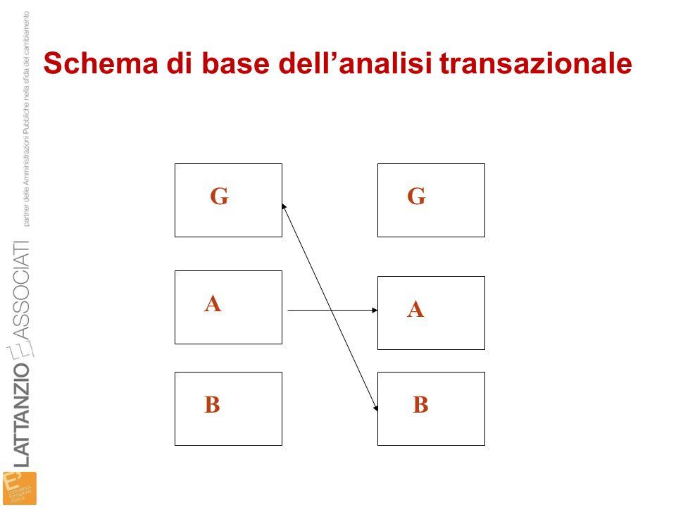 Schema di base dell'analisi transazionale