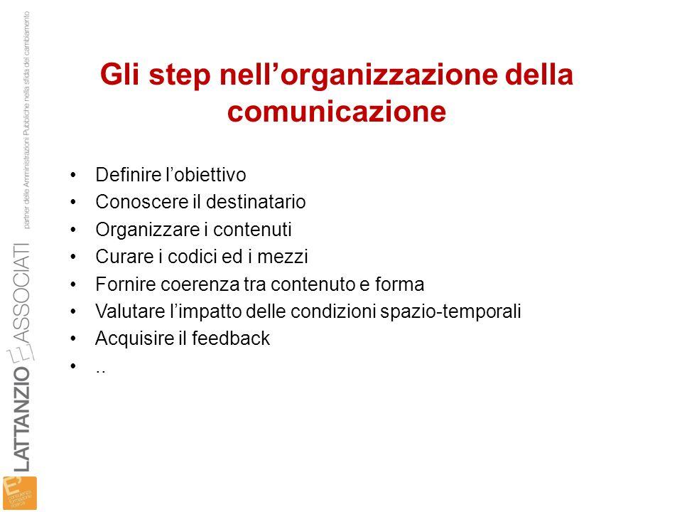 Gli step nell'organizzazione della comunicazione