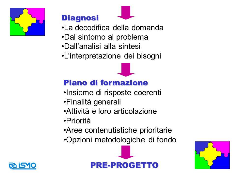 Diagnosi La decodifica della domanda. Dal sintomo al problema. Dall'analisi alla sintesi. L'interpretazione dei bisogni.