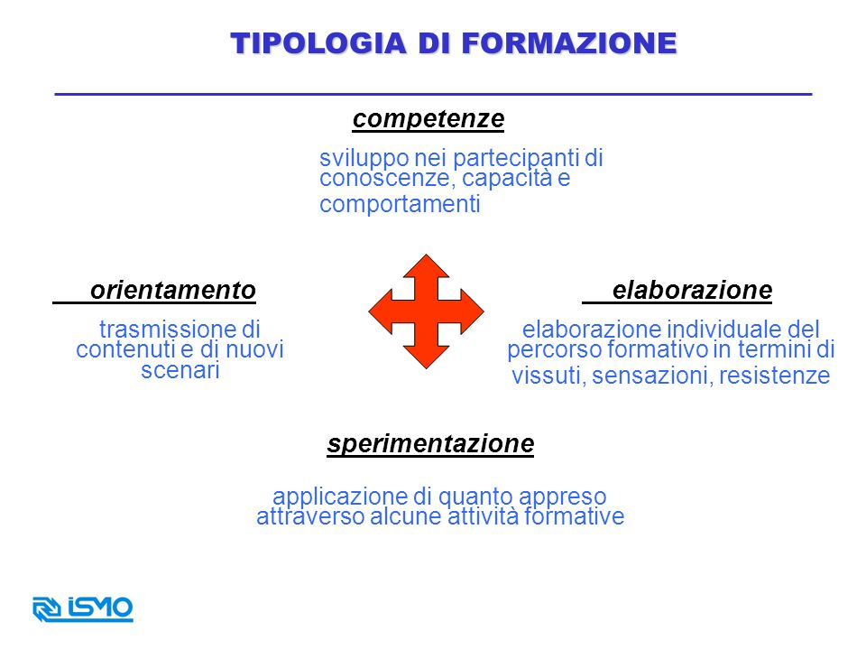 TIPOLOGIA DI FORMAZIONE
