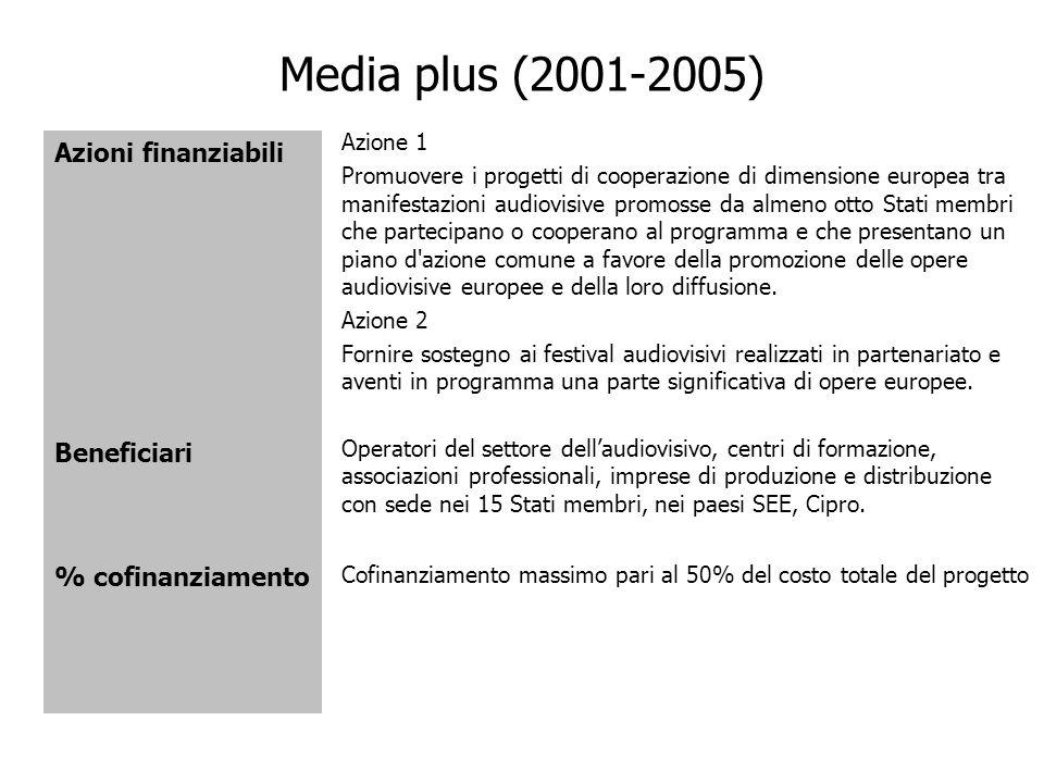 Media plus (2001-2005) Azioni finanziabili Beneficiari
